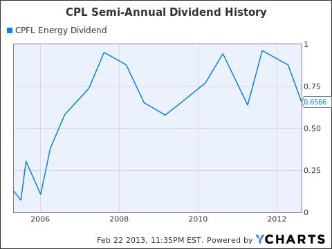 CPL Dividend Chart