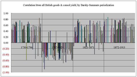 UK correlations by Barsky-Summers periods, nominal prices 1730-1913