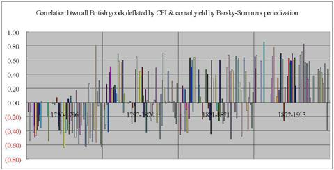 UK correlation btwn deflated goods & consol yield, barsky-summers