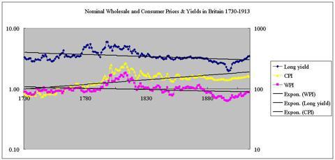 WPI CPI consol yields UK 1730-1913