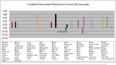 correlations nominal long-range individual goods UK