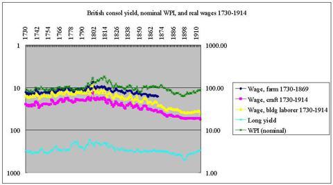 UK yield, nominal WPI, real wages 1730-1914