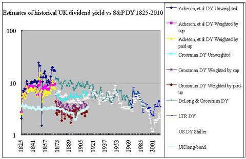 estimates UK dividend yield 1825-2010