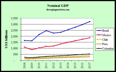 Latam Nominal GDP 2008-17