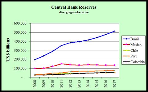 Latam CenBank Reserves 2008-17