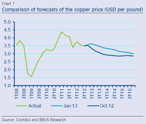 Copper price forecast