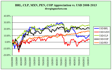 Latam FX performance Oct 2008 - Jan 2013