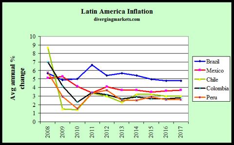 Latam Inflation 2008-17