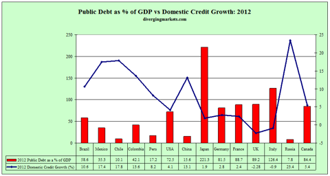 Public Debt v Domestic Credit Growth