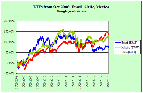 Latam ETFs from Oct 2008