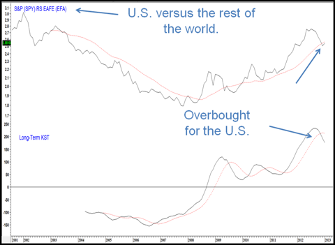 U.S. Markets vs. the Rest of the World