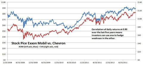 Exxon Mobil and Chevron Price Chart