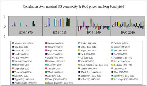 US correlation nominal commodities and food and bond yield