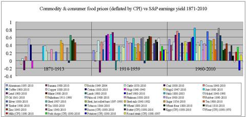 US cprrelation deflated prices vs earnings yield