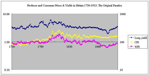 producer and consumer prices vs long bond UK 1730-1913