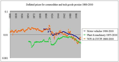 deflated prices motor vehicles machinery wpi & gycpi 1800-2010