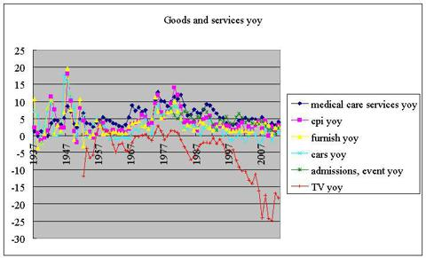 goods and services ex-oil plus tv-tech yoy