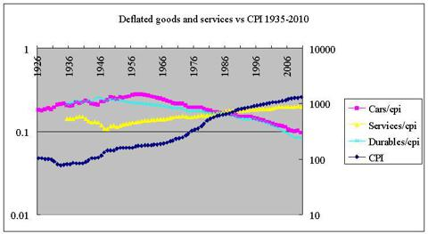 deflated goods and services vs CPI 1935-2010