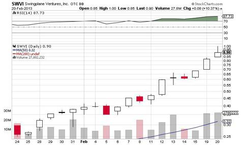 SWVI pump chart