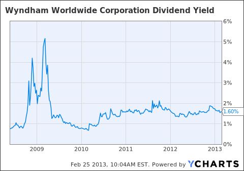 WYN Dividend Yield Chart
