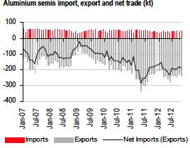 aluminum semis import export net trade