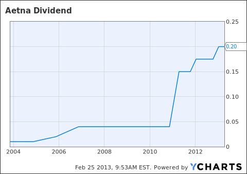 AET Dividend Chart
