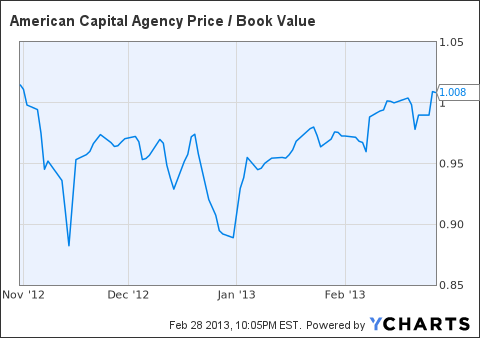 AGNC Price / Book Value Chart