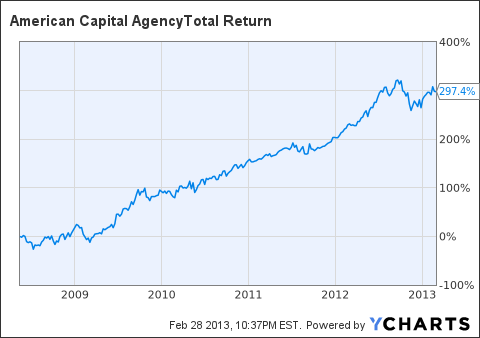 AGNC Total Return Price Chart