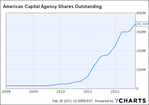 AGNC Shares Outstanding Chart