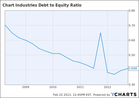 GTLS Debt to Equity Ratio Chart
