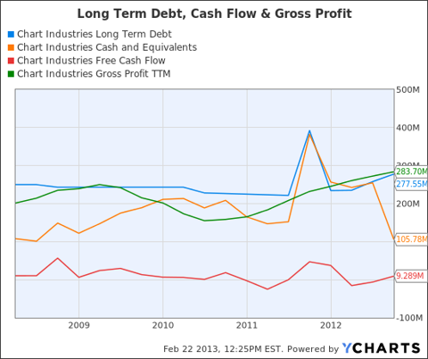 GTLS Long Term Debt Chart