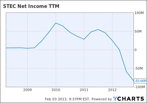 STEC Net Income TTM Chart