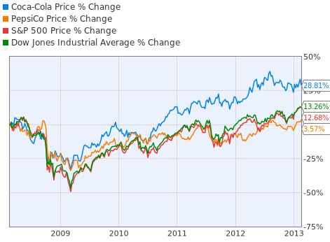 pepsi stock market