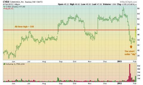 CYBX daily stock chart