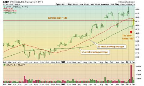 CYBX weekly stock chart