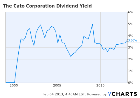 CATO Dividend Yield Chart