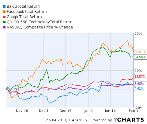 BIDU Total Return Price Chart