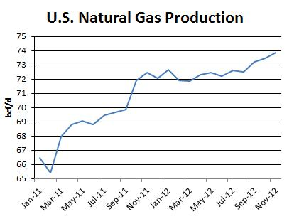 US NatGas Production