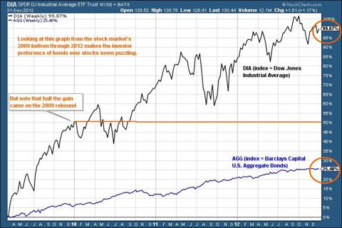 Stocks vs bonds from market bottom