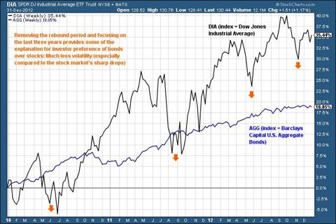 Stocks vs bonds 2010 - 2012