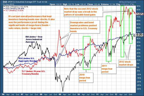 Stocks vs bonds 2006 - 2012