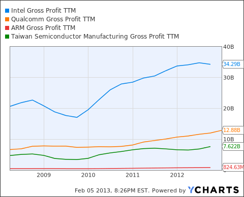INTC Gross Profit TTM Chart