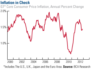 Inflation in check