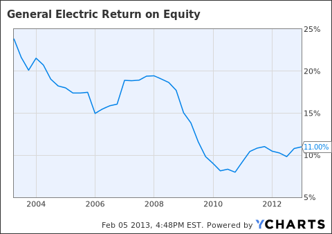 GE Return on Equity Chart