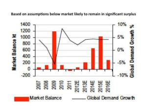 copper to remain in surplus graph