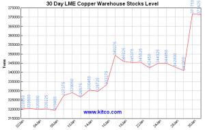 lme-warehouse-copper-30d-Large