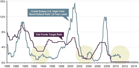 CREDIT DEFAULTS APPEAR LIKELY TO REMAIN LOW