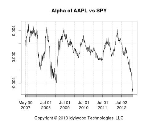 Alpha of AAPL vs SPY