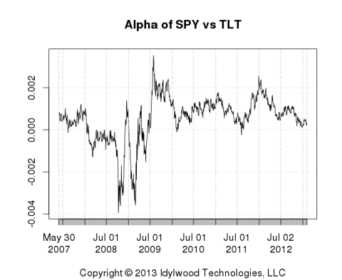 Alpha of SPY vs TLT