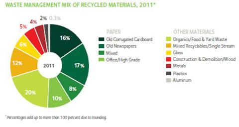 2012 Sustainability Report, Pg. 3